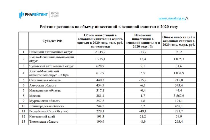 Ленинградская область – в инвестиционных лидерах