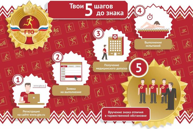 Ленинградская область развивает ГТО